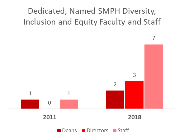 Dedicated, named SMPH diversity, inclusion and equity faculty and staff
