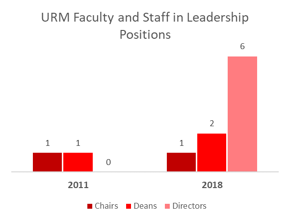 Underrepresented faculty and staff in leadership positions