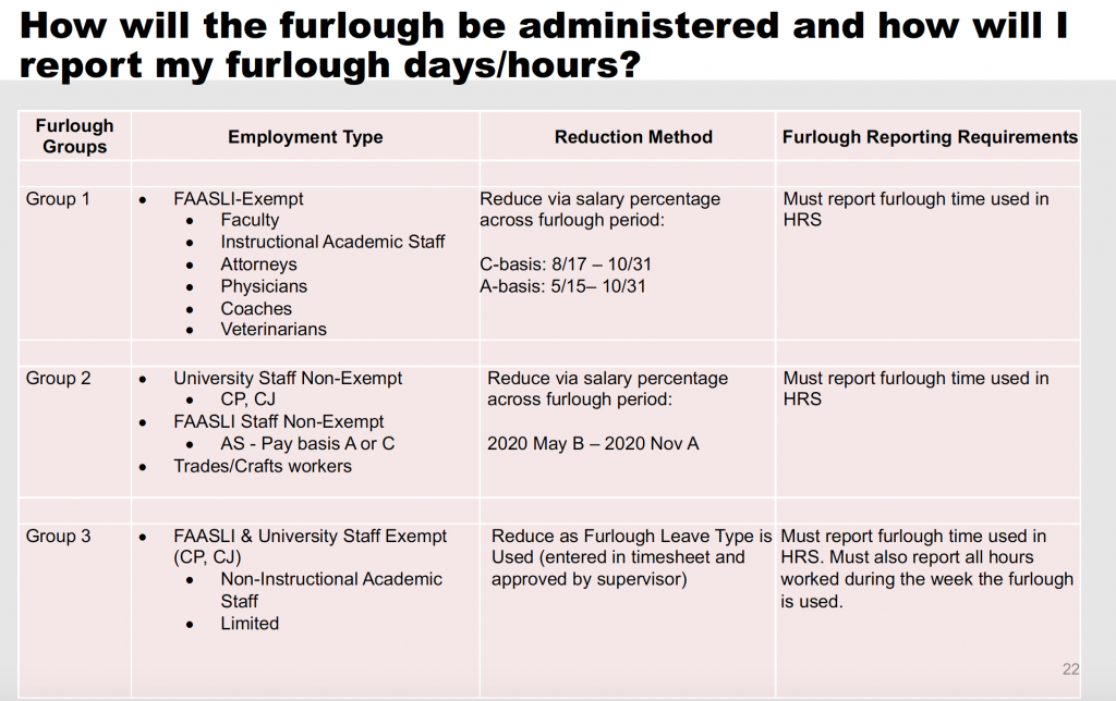 table showing furlough groups